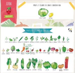 Calendrier juin des fruits et légumes